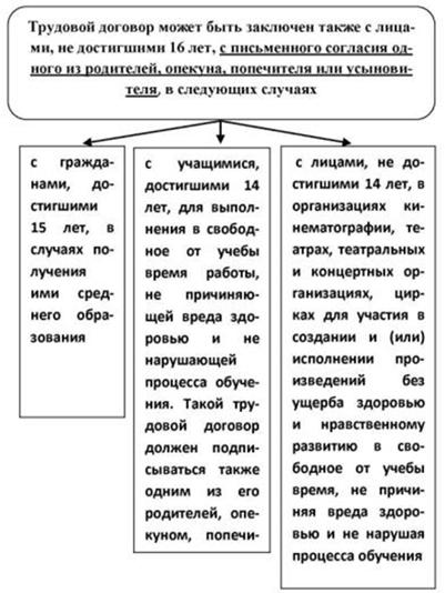 Индивидуальный Трудовой Договор Kz